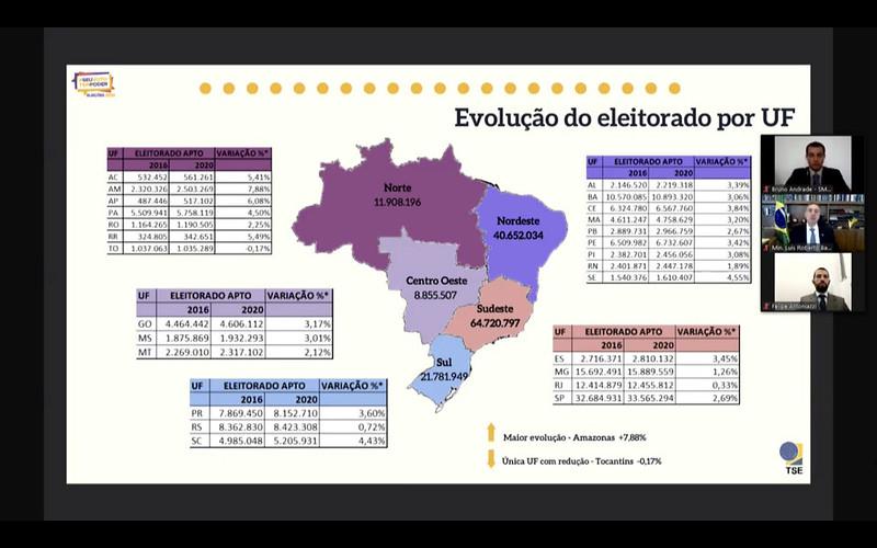 Paraíba tem 2,9 milhões de eleitores aptos a votar